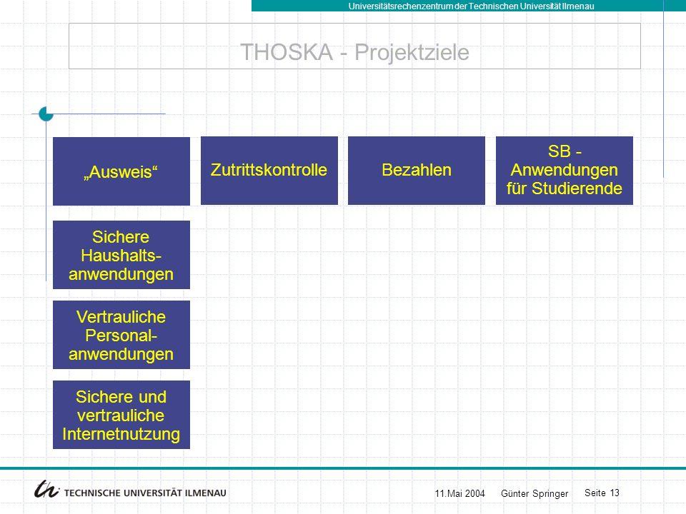 Universitätsrechenzentrum der Technischen Universität Ilmenau 11.Mai 2004Günter Springer Seite 13 THOSKA - Projektziele Bezahlen SB - Anwendungen für