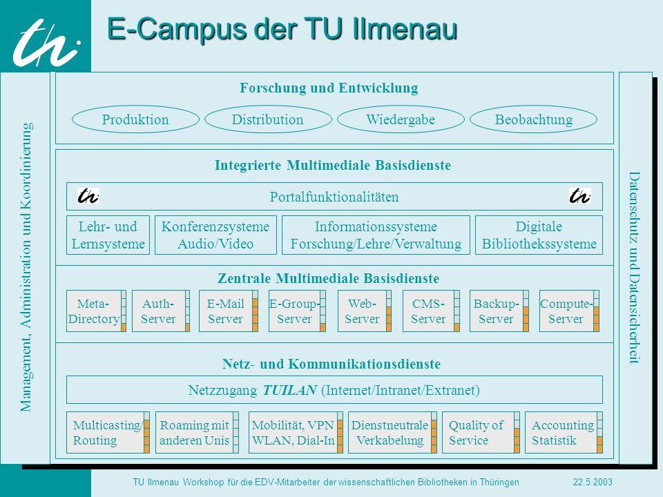 TECHNISCH E UNIVERSITÄ T ILMENAU 22.5.2003TU Ilmenau Workshop für die EDV-Mitarbeiter der wissenschaftlichen Bibliotheken in Thüringen E-Campus der TU