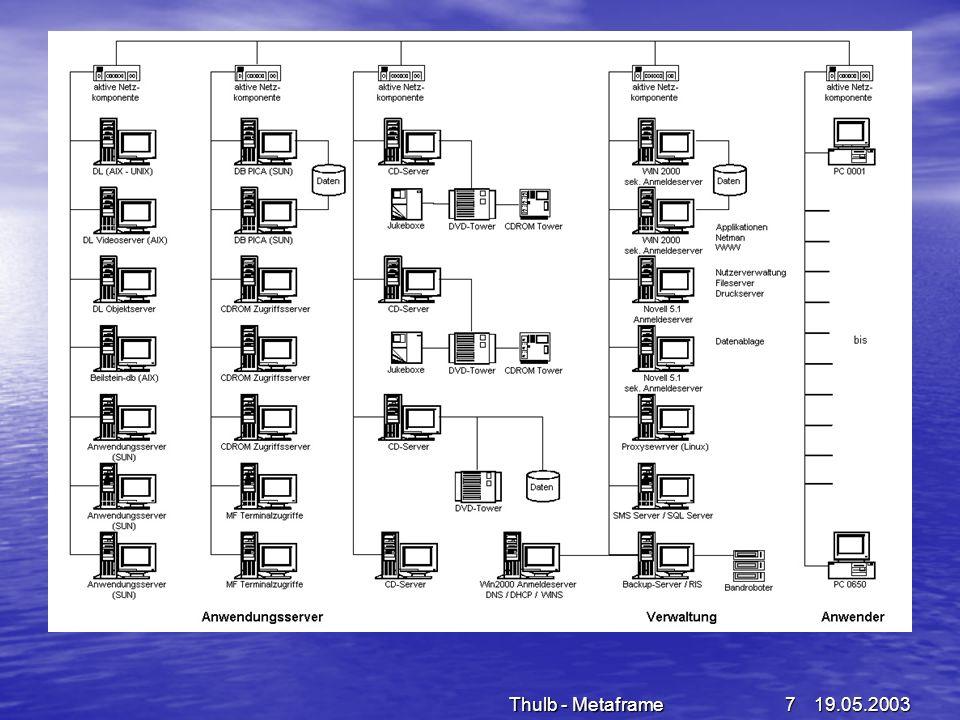 19.05.2003Thulb - Metaframe8 Benutzerarbeitzsplätze (OPAC) 350 Benutzerarbeitsplätze davon sind 65 mit Terminals ausgestattet als so genannte OPAC Arbeitsplätze 350 Benutzerarbeitsplätze davon sind 65 mit Terminals ausgestattet als so genannte OPAC Arbeitsplätze OPAC-Arbeitsplätze (Freigabe nur URL des GBV und des lokalen Web - OPAC über Proxy-Server) OPAC-Arbeitsplätze (Freigabe nur URL des GBV und des lokalen Web - OPAC über Proxy-Server) Igel-Terminals mit Diskettenlaufwerken zum Abspeichern der Rechercheergebnisse (teilweise Wyse – Terminals) Igel-Terminals mit Diskettenlaufwerken zum Abspeichern der Rechercheergebnisse (teilweise Wyse – Terminals) Geringer Administrationsaufwand (Installation, Wartung, Verwaltung vollständig serverbasiert - Server-based- computing) Geringer Administrationsaufwand (Installation, Wartung, Verwaltung vollständig serverbasiert - Server-based- computing) Anwendungslogistik verbleibt auf dem Server (außer den Bildschirmaktualisierungen werden nur Mouse- und Tastaturaktionen zwischen Server und Client übermittelt) Anwendungslogistik verbleibt auf dem Server (außer den Bildschirmaktualisierungen werden nur Mouse- und Tastaturaktionen zwischen Server und Client übermittelt) Hohe Nutzerakzeptanz: leichte Bedienbarkeit, Stabilität, hohe Ausfallsicherheit, sehr schneller Zugriff, Virenbefall nahezu ausgeschlossen Hohe Nutzerakzeptanz: leichte Bedienbarkeit, Stabilität, hohe Ausfallsicherheit, sehr schneller Zugriff, Virenbefall nahezu ausgeschlossen