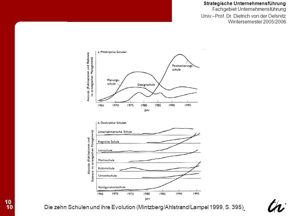 10 Strategische Unternehmensführung Fachgebiet Unternehmensführung Univ.–Prof.