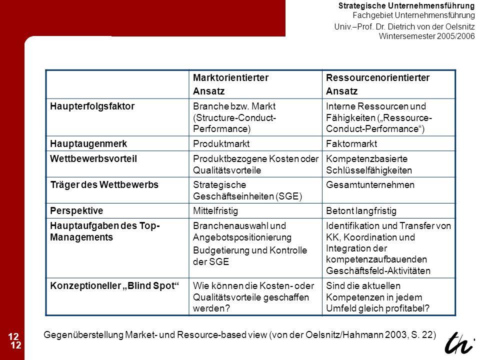 12 Strategische Unternehmensführung Fachgebiet Unternehmensführung Univ.–Prof.