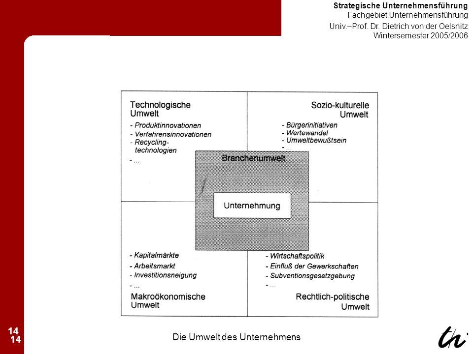 14 Strategische Unternehmensführung Fachgebiet Unternehmensführung Univ.–Prof.