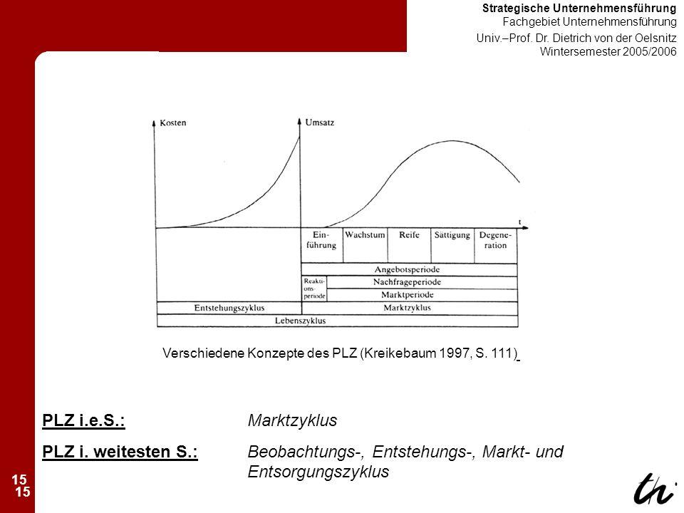 15 Strategische Unternehmensführung Fachgebiet Unternehmensführung Univ.–Prof.