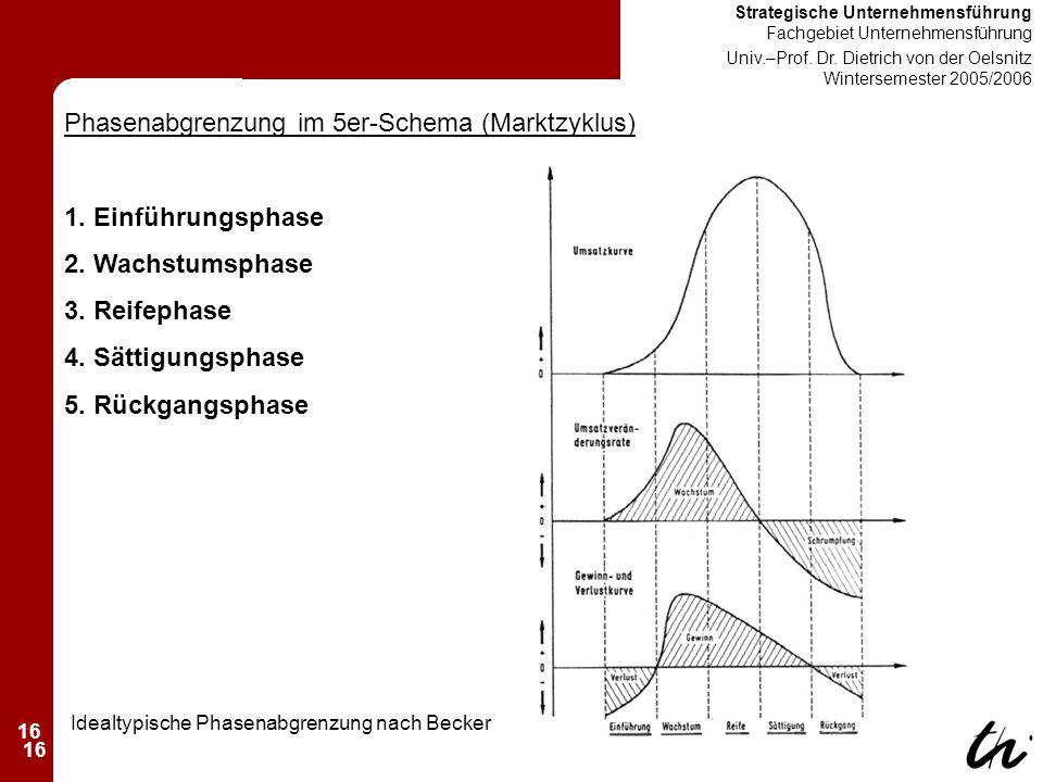 16 Strategische Unternehmensführung Fachgebiet Unternehmensführung Univ.–Prof.