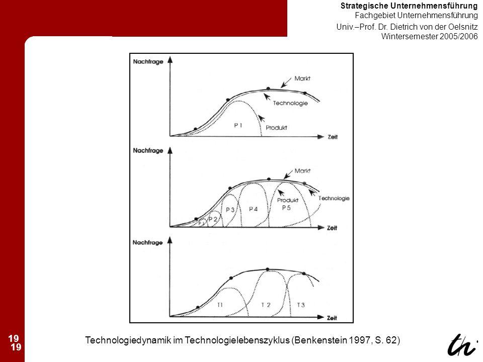 19 Strategische Unternehmensführung Fachgebiet Unternehmensführung Univ.–Prof.