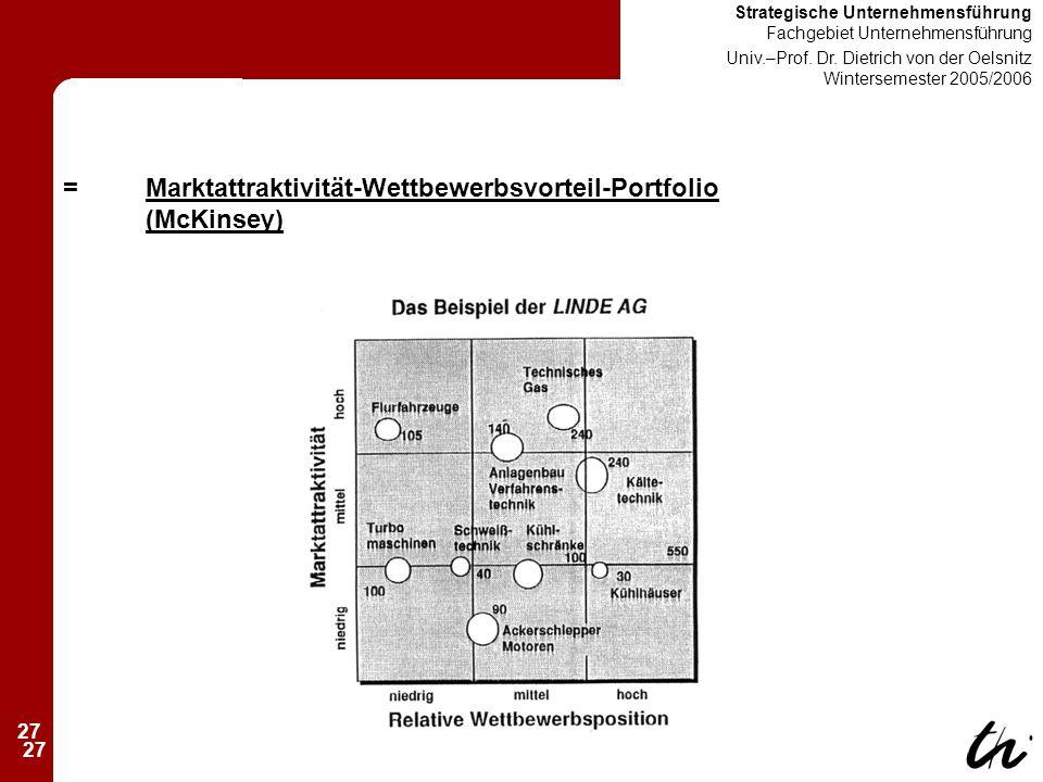 27 Strategische Unternehmensführung Fachgebiet Unternehmensführung Univ.–Prof.