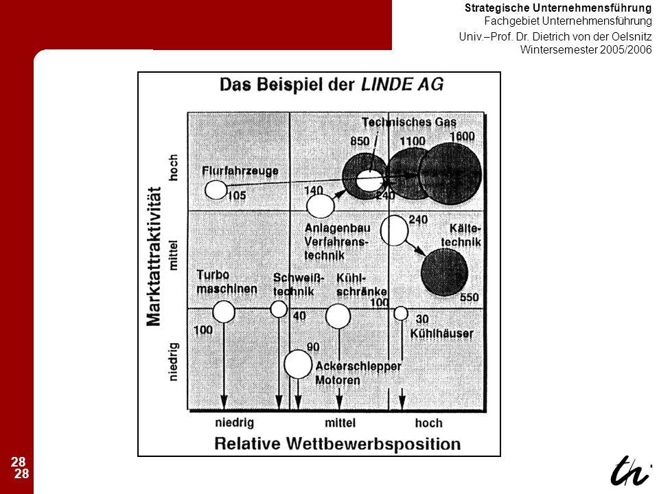 28 Strategische Unternehmensführung Fachgebiet Unternehmensführung Univ.–Prof.