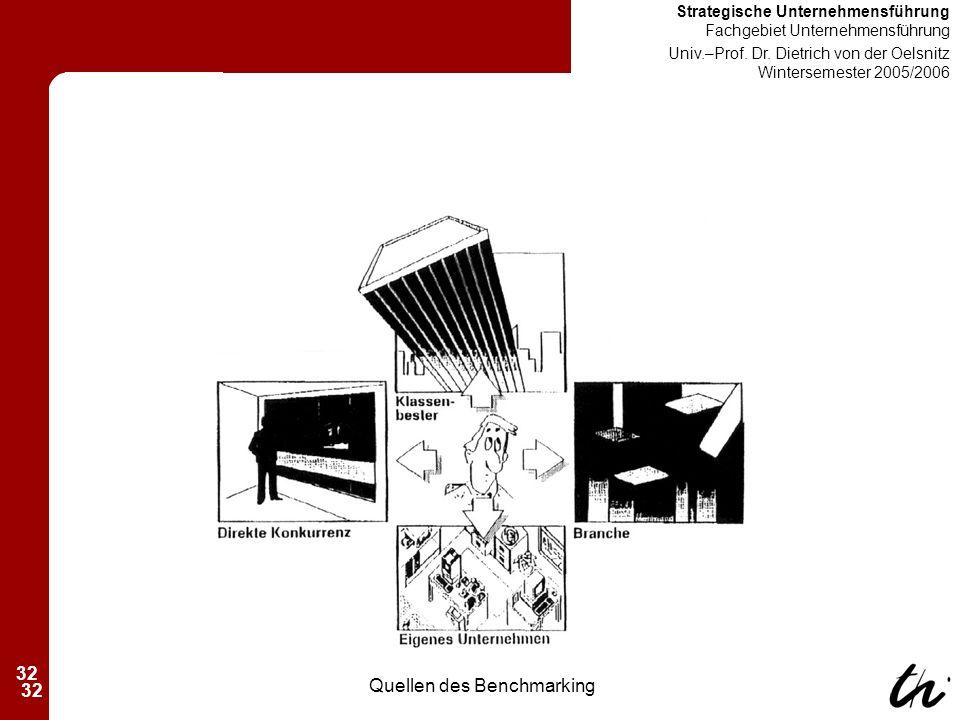 32 Strategische Unternehmensführung Fachgebiet Unternehmensführung Univ.–Prof.