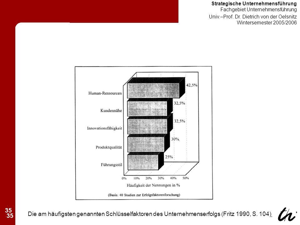 35 Strategische Unternehmensführung Fachgebiet Unternehmensführung Univ.–Prof.