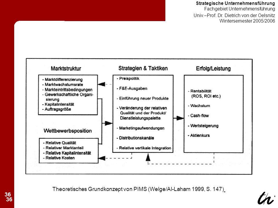 36 Strategische Unternehmensführung Fachgebiet Unternehmensführung Univ.–Prof.