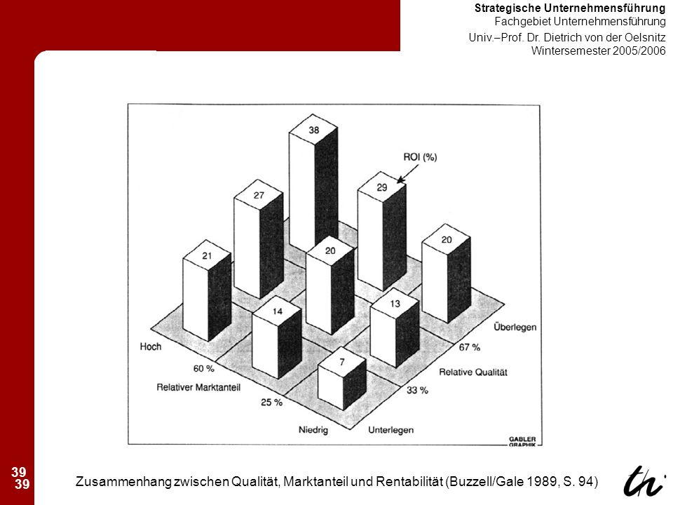 39 Strategische Unternehmensführung Fachgebiet Unternehmensführung Univ.–Prof.