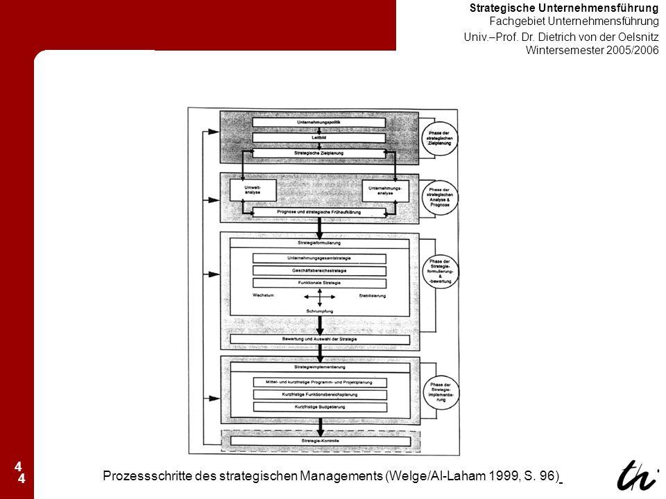 4 Strategische Unternehmensführung Fachgebiet Unternehmensführung Univ.–Prof.