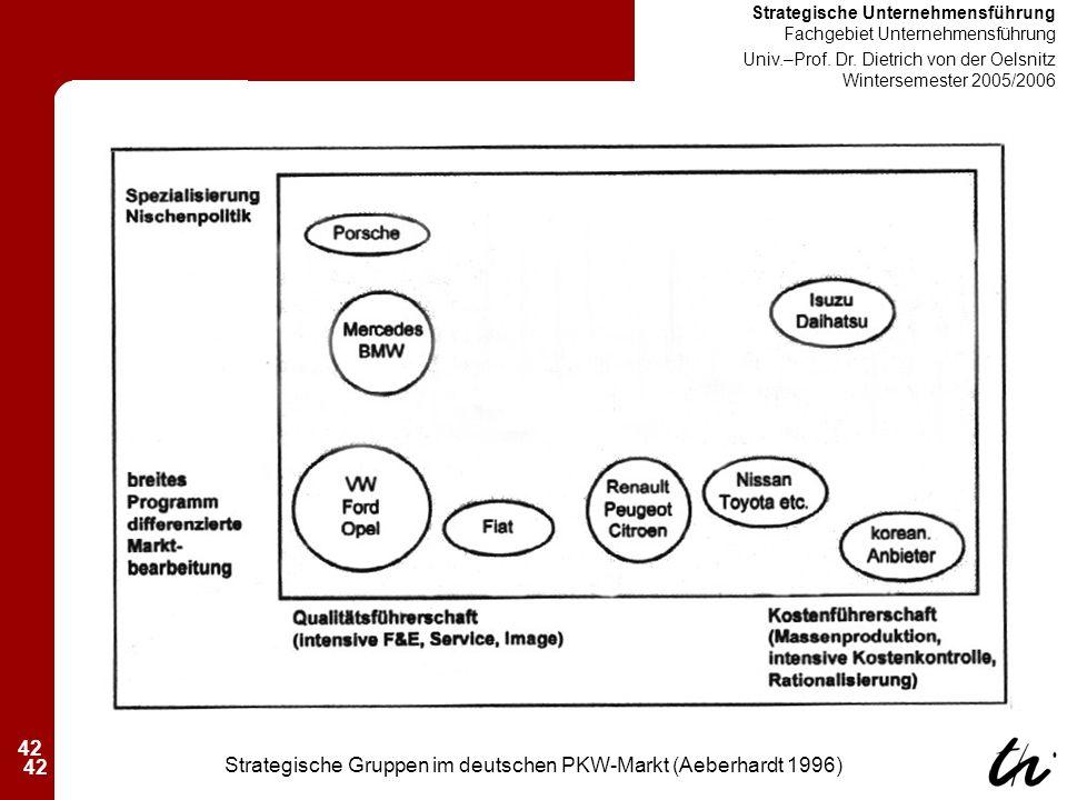 42 Strategische Unternehmensführung Fachgebiet Unternehmensführung Univ.–Prof.