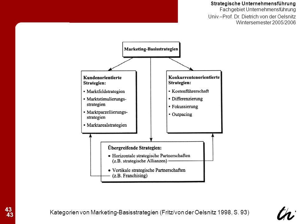 43 Strategische Unternehmensführung Fachgebiet Unternehmensführung Univ.–Prof.