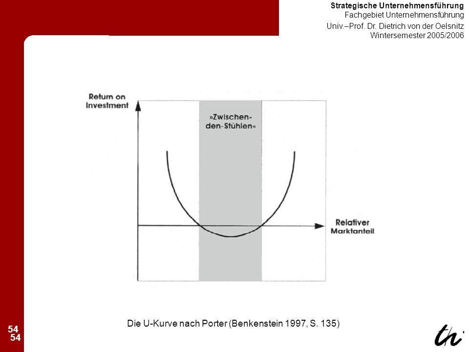 54 Strategische Unternehmensführung Fachgebiet Unternehmensführung Univ.–Prof.