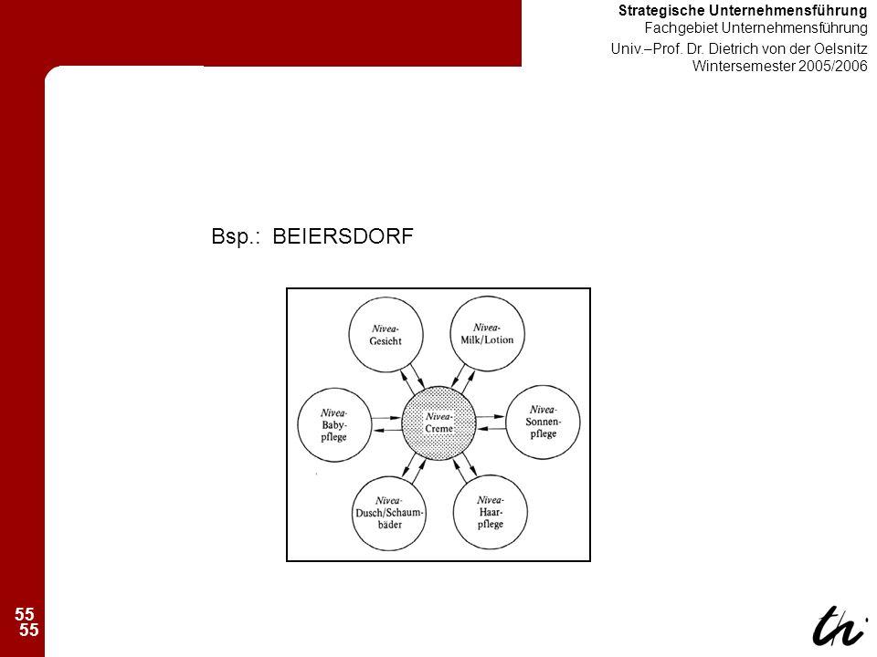 55 Strategische Unternehmensführung Fachgebiet Unternehmensführung Univ.–Prof.