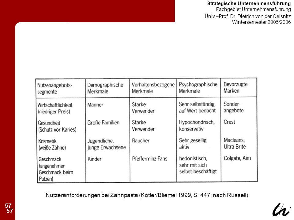 57 Strategische Unternehmensführung Fachgebiet Unternehmensführung Univ.–Prof.