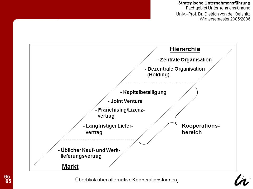 65 Strategische Unternehmensführung Fachgebiet Unternehmensführung Univ.–Prof.
