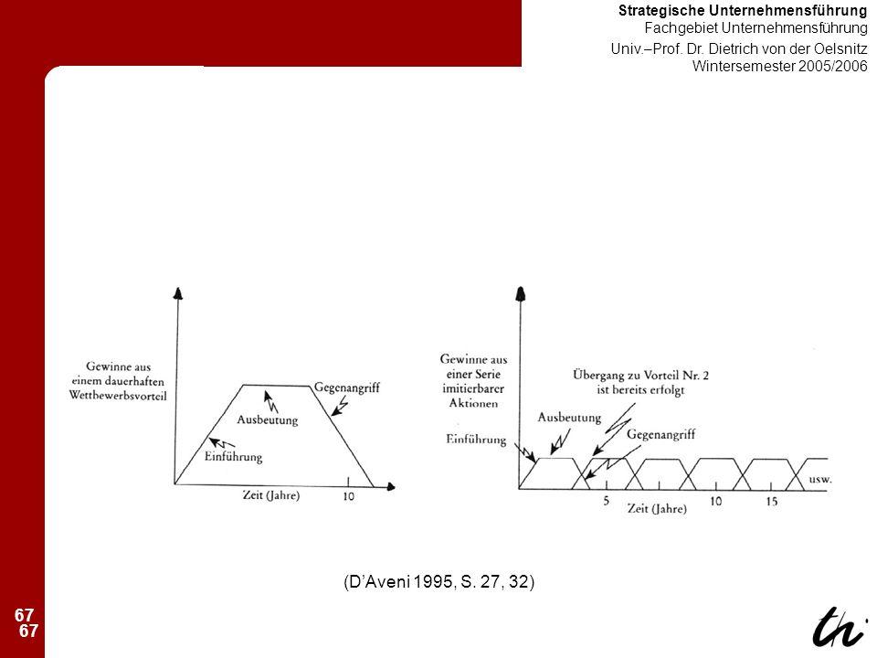 67 Strategische Unternehmensführung Fachgebiet Unternehmensführung Univ.–Prof.