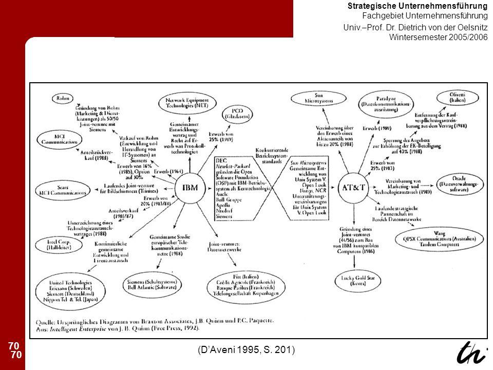 70 Strategische Unternehmensführung Fachgebiet Unternehmensführung Univ.–Prof.