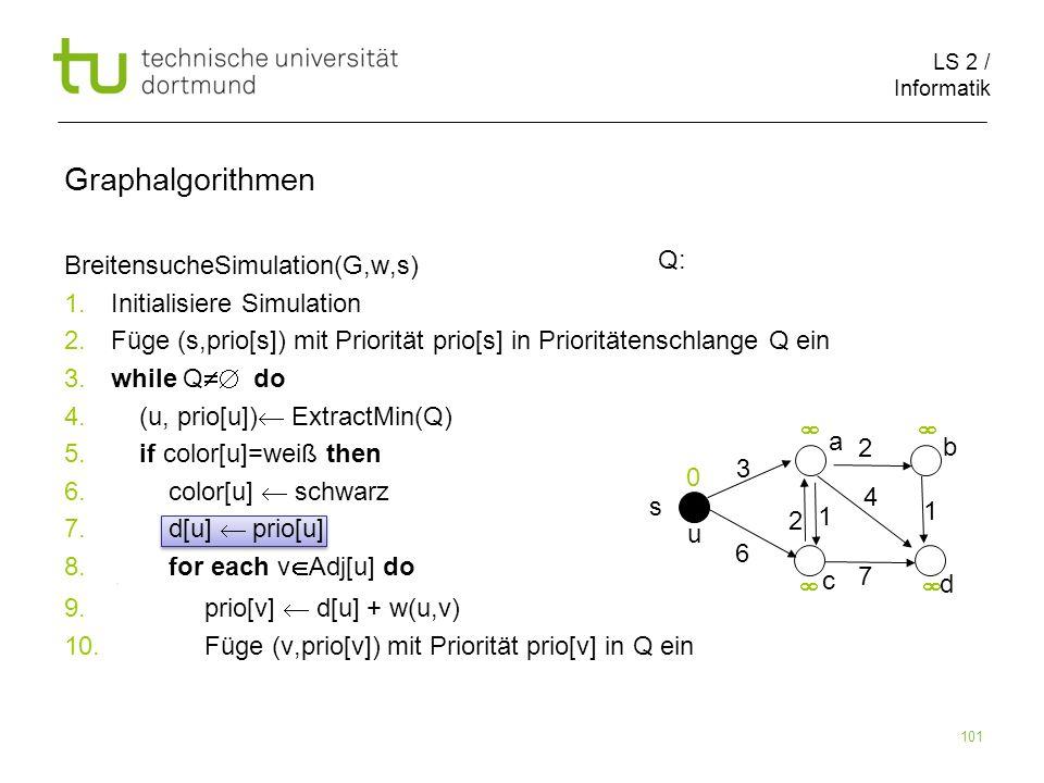 LS 2 / Informatik 101 BreitensucheSimulation(G,w,s) 1. Initialisiere Simulation 2. Füge (s,prio[s]) mit Priorität prio[s] in Prioritätenschlange Q ein