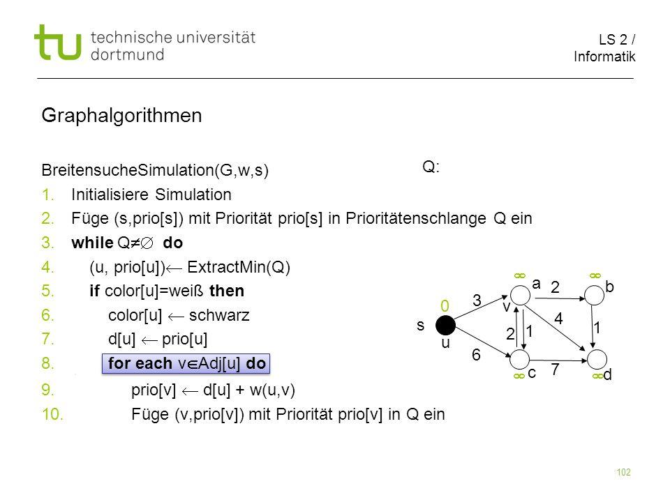 LS 2 / Informatik 102 BreitensucheSimulation(G,w,s) 1. Initialisiere Simulation 2. Füge (s,prio[s]) mit Priorität prio[s] in Prioritätenschlange Q ein
