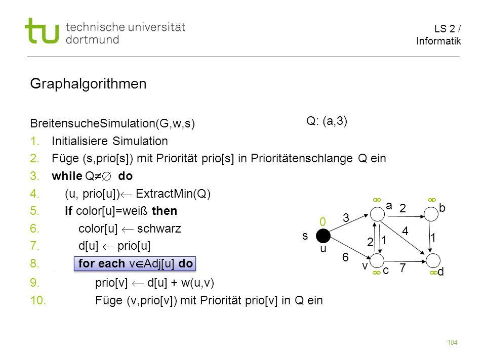 LS 2 / Informatik 104 BreitensucheSimulation(G,w,s) 1. Initialisiere Simulation 2. Füge (s,prio[s]) mit Priorität prio[s] in Prioritätenschlange Q ein
