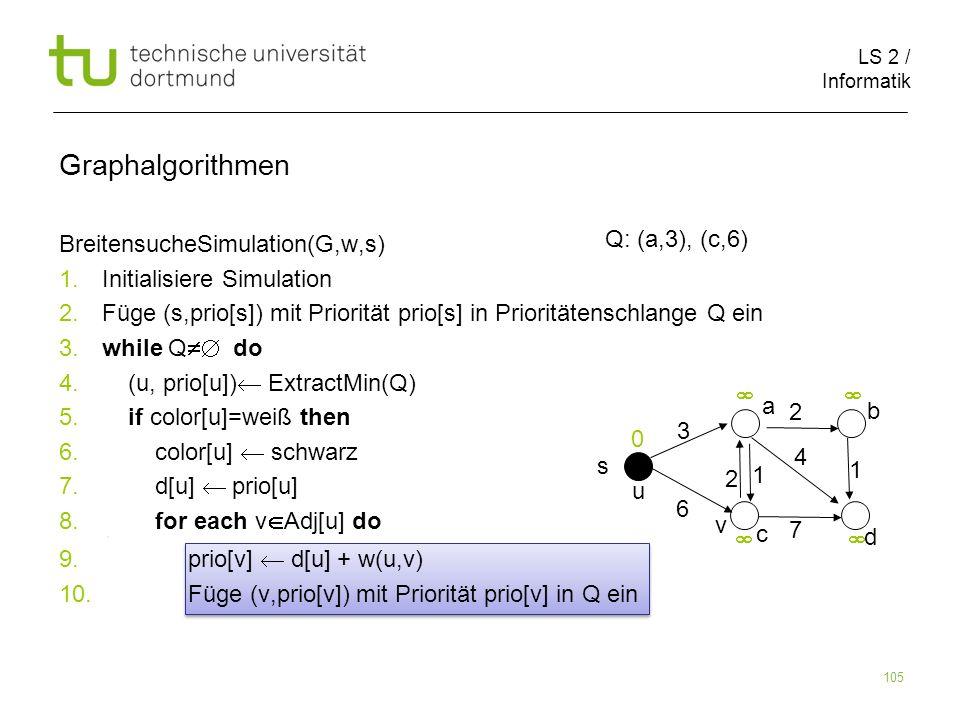 LS 2 / Informatik 105 BreitensucheSimulation(G,w,s) 1. Initialisiere Simulation 2. Füge (s,prio[s]) mit Priorität prio[s] in Prioritätenschlange Q ein