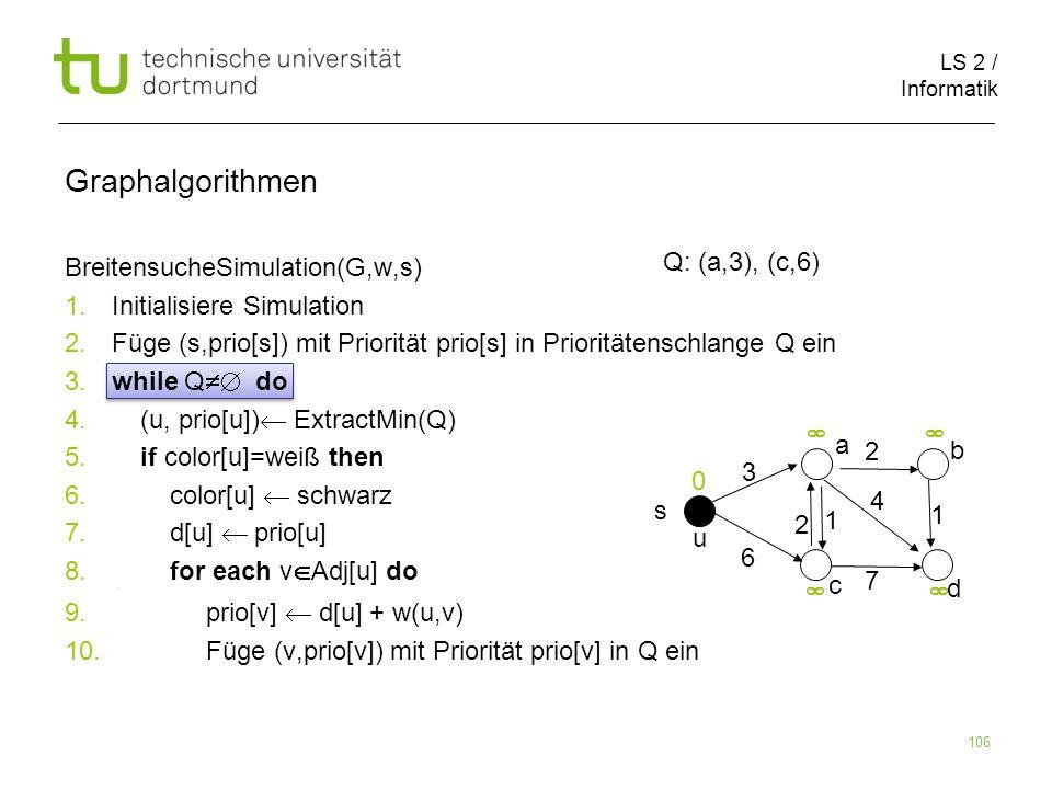 LS 2 / Informatik 106 BreitensucheSimulation(G,w,s) 1. Initialisiere Simulation 2. Füge (s,prio[s]) mit Priorität prio[s] in Prioritätenschlange Q ein