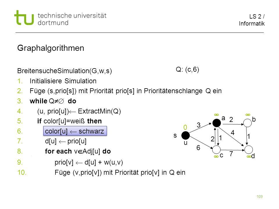 LS 2 / Informatik 109 BreitensucheSimulation(G,w,s) 1. Initialisiere Simulation 2. Füge (s,prio[s]) mit Priorität prio[s] in Prioritätenschlange Q ein