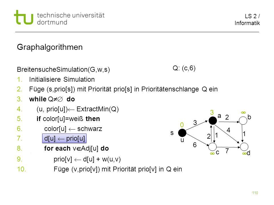 LS 2 / Informatik 110 BreitensucheSimulation(G,w,s) 1. Initialisiere Simulation 2. Füge (s,prio[s]) mit Priorität prio[s] in Prioritätenschlange Q ein
