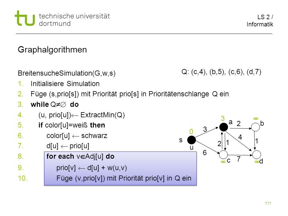 LS 2 / Informatik 111 BreitensucheSimulation(G,w,s) 1. Initialisiere Simulation 2. Füge (s,prio[s]) mit Priorität prio[s] in Prioritätenschlange Q ein
