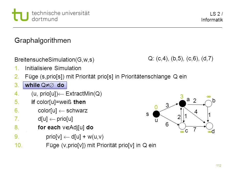 LS 2 / Informatik 112 BreitensucheSimulation(G,w,s) 1. Initialisiere Simulation 2. Füge (s,prio[s]) mit Priorität prio[s] in Prioritätenschlange Q ein