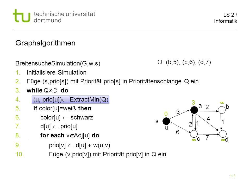 LS 2 / Informatik 113 BreitensucheSimulation(G,w,s) 1. Initialisiere Simulation 2. Füge (s,prio[s]) mit Priorität prio[s] in Prioritätenschlange Q ein