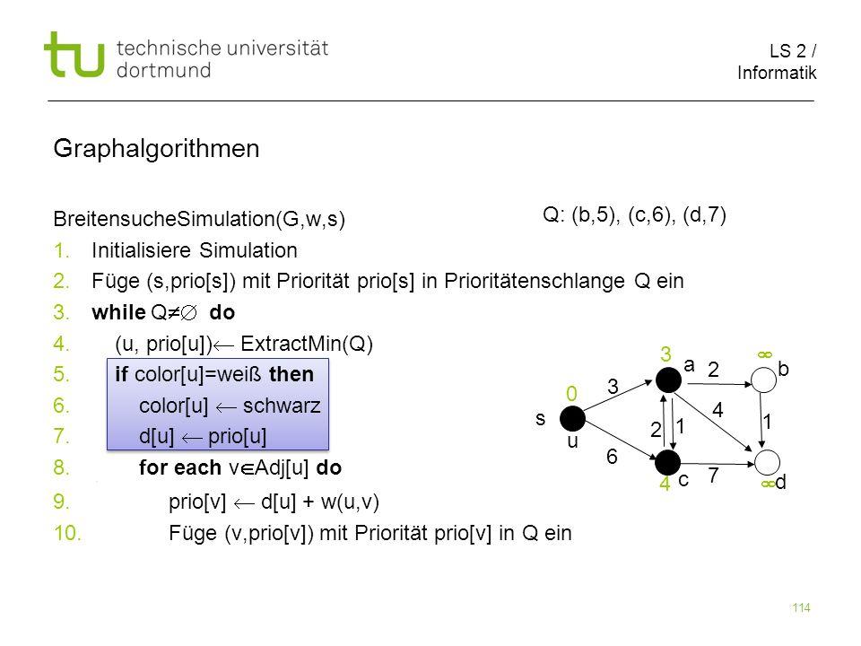LS 2 / Informatik 114 BreitensucheSimulation(G,w,s) 1. Initialisiere Simulation 2. Füge (s,prio[s]) mit Priorität prio[s] in Prioritätenschlange Q ein