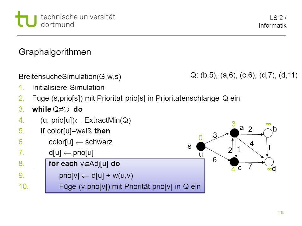 LS 2 / Informatik 115 BreitensucheSimulation(G,w,s) 1. Initialisiere Simulation 2. Füge (s,prio[s]) mit Priorität prio[s] in Prioritätenschlange Q ein