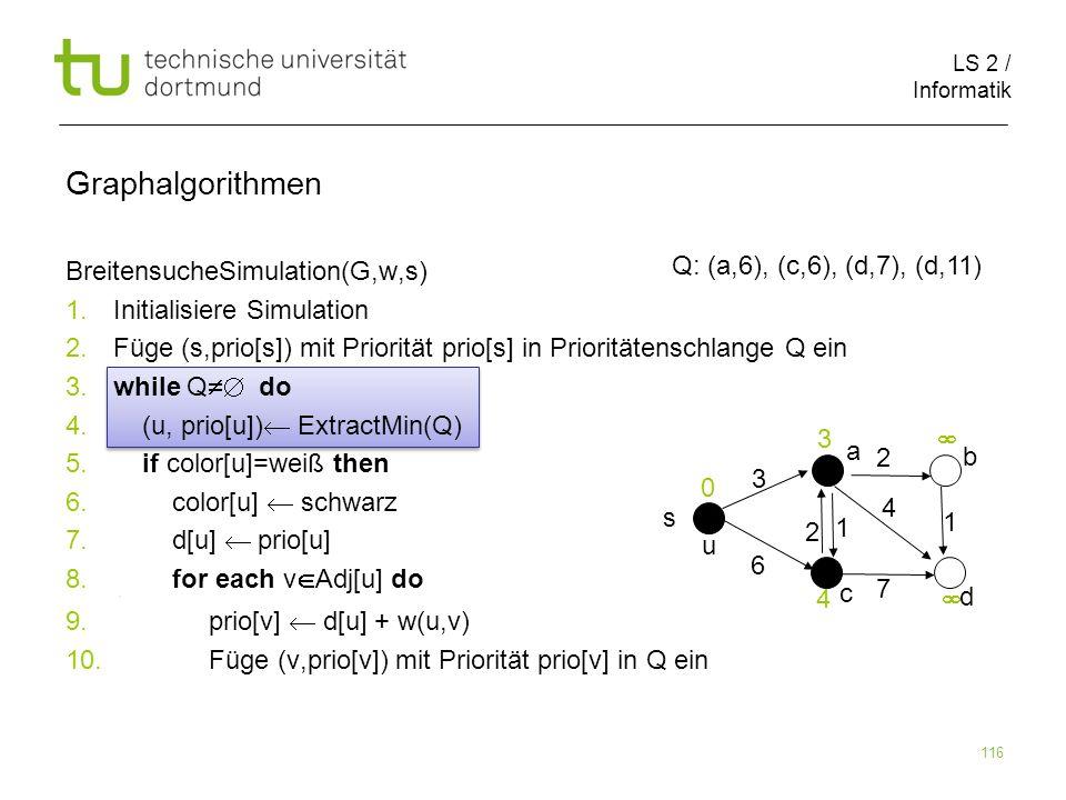 LS 2 / Informatik 116 BreitensucheSimulation(G,w,s) 1. Initialisiere Simulation 2. Füge (s,prio[s]) mit Priorität prio[s] in Prioritätenschlange Q ein