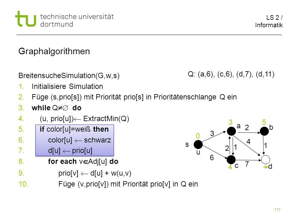 LS 2 / Informatik 117 BreitensucheSimulation(G,w,s) 1. Initialisiere Simulation 2. Füge (s,prio[s]) mit Priorität prio[s] in Prioritätenschlange Q ein