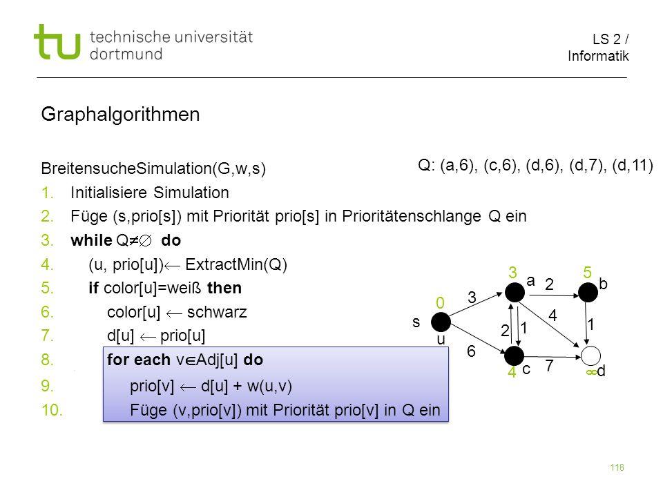 LS 2 / Informatik 118 BreitensucheSimulation(G,w,s) 1. Initialisiere Simulation 2. Füge (s,prio[s]) mit Priorität prio[s] in Prioritätenschlange Q ein