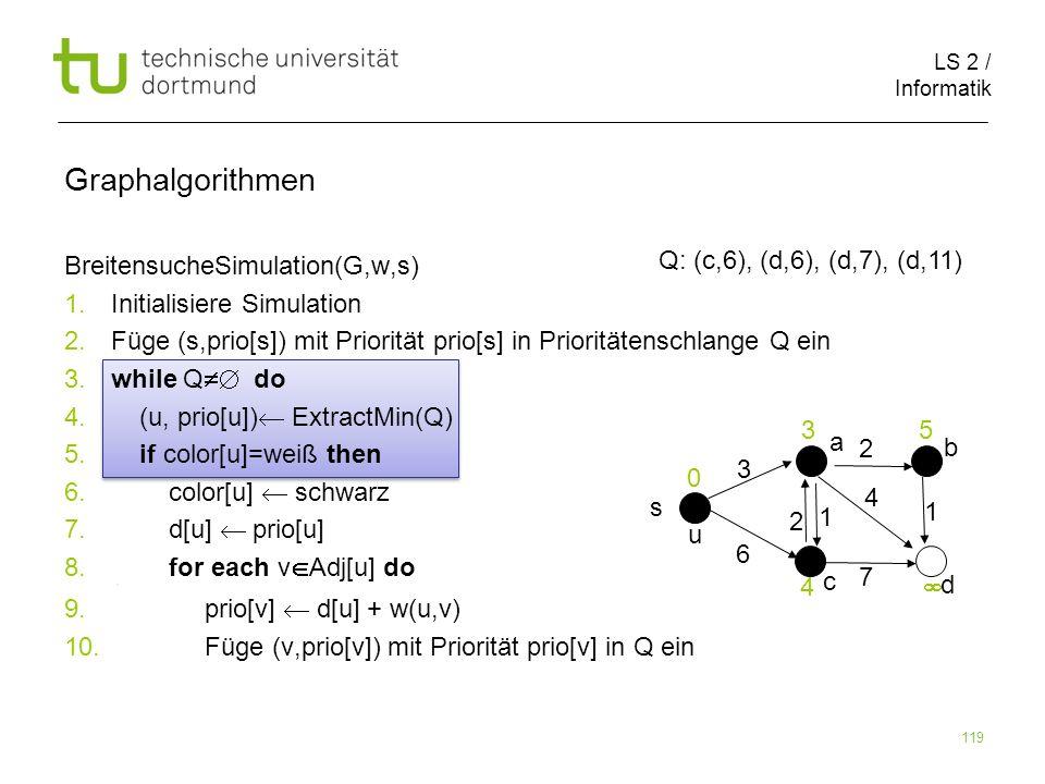 LS 2 / Informatik 119 BreitensucheSimulation(G,w,s) 1. Initialisiere Simulation 2. Füge (s,prio[s]) mit Priorität prio[s] in Prioritätenschlange Q ein