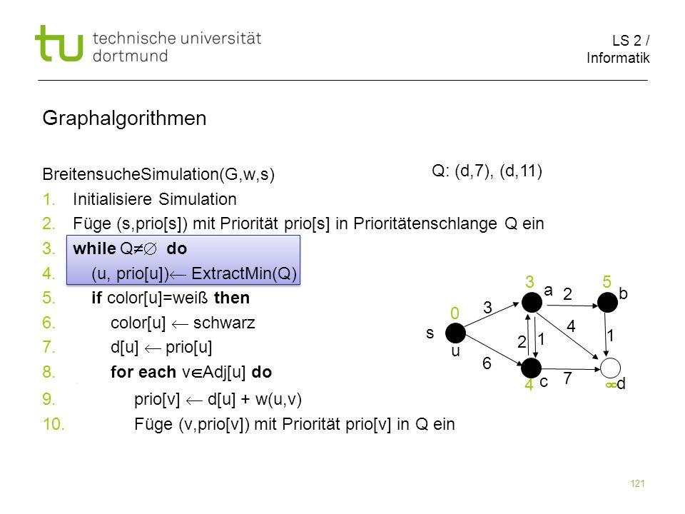 LS 2 / Informatik 121 BreitensucheSimulation(G,w,s) 1. Initialisiere Simulation 2. Füge (s,prio[s]) mit Priorität prio[s] in Prioritätenschlange Q ein