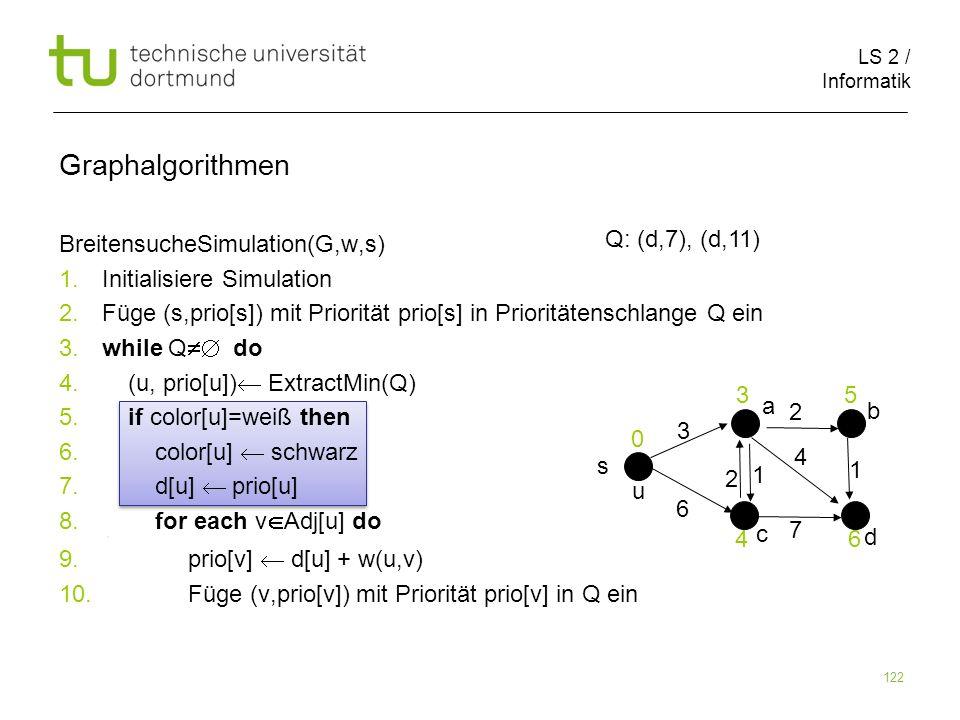 LS 2 / Informatik 122 BreitensucheSimulation(G,w,s) 1. Initialisiere Simulation 2. Füge (s,prio[s]) mit Priorität prio[s] in Prioritätenschlange Q ein
