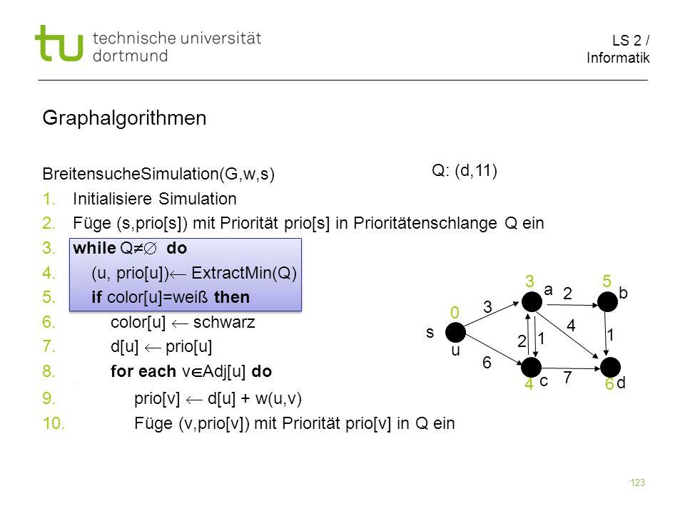 LS 2 / Informatik 123 BreitensucheSimulation(G,w,s) 1. Initialisiere Simulation 2. Füge (s,prio[s]) mit Priorität prio[s] in Prioritätenschlange Q ein