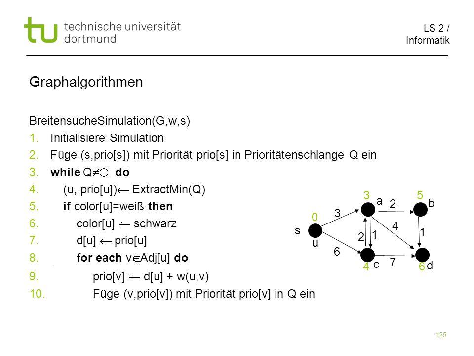 LS 2 / Informatik 125 BreitensucheSimulation(G,w,s) 1. Initialisiere Simulation 2. Füge (s,prio[s]) mit Priorität prio[s] in Prioritätenschlange Q ein