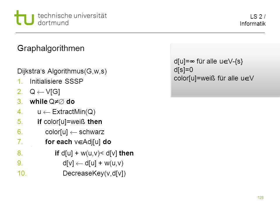 LS 2 / Informatik 128 Dijkstras Algorithmus(G,w,s) 1. Initialisiere SSSP 2. Q V[G] 3. while Q do 4. u ExtractMin(Q) 5. if color[u]=weiß then 6. color[