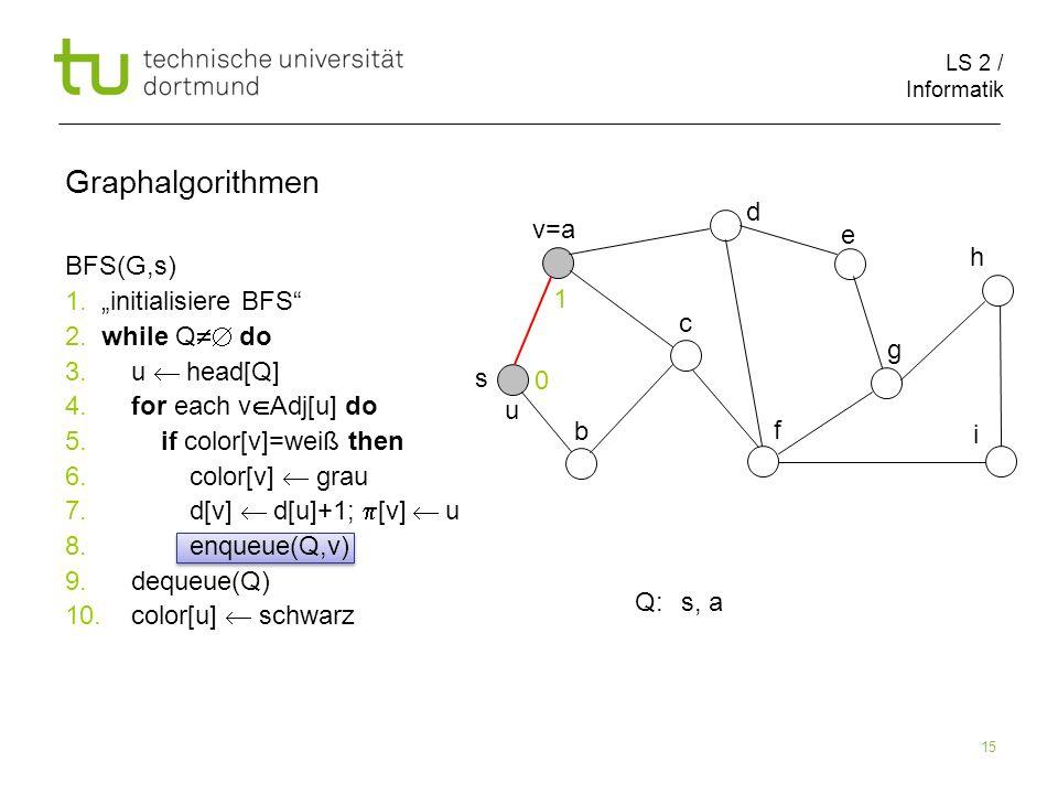 LS 2 / Informatik 15 BFS(G,s) 1. initialisiere BFS 2. while Q do 3. u head[Q] 4. for each v Adj[u] do 5. if color[v]=weiß then 6. color[v] grau 7. d[v