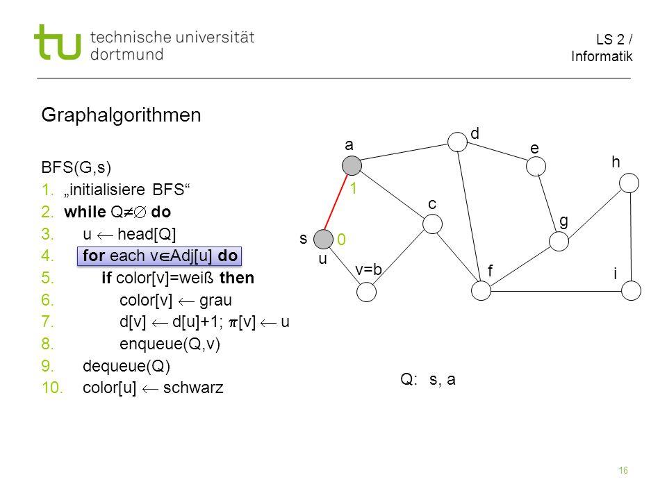 LS 2 / Informatik 16 BFS(G,s) 1. initialisiere BFS 2. while Q do 3. u head[Q] 4. for each v Adj[u] do 5. if color[v]=weiß then 6. color[v] grau 7. d[v