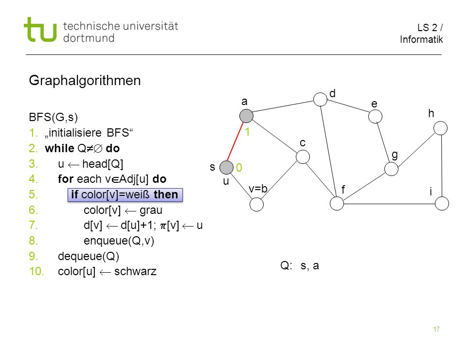 LS 2 / Informatik 17 BFS(G,s) 1. initialisiere BFS 2. while Q do 3. u head[Q] 4. for each v Adj[u] do 5. if color[v]=weiß then 6. color[v] grau 7. d[v