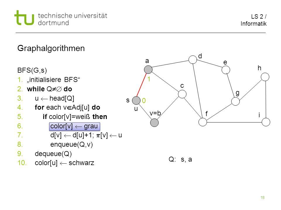 LS 2 / Informatik 18 BFS(G,s) 1. initialisiere BFS 2. while Q do 3. u head[Q] 4. for each v Adj[u] do 5. if color[v]=weiß then 6. color[v] grau 7. d[v