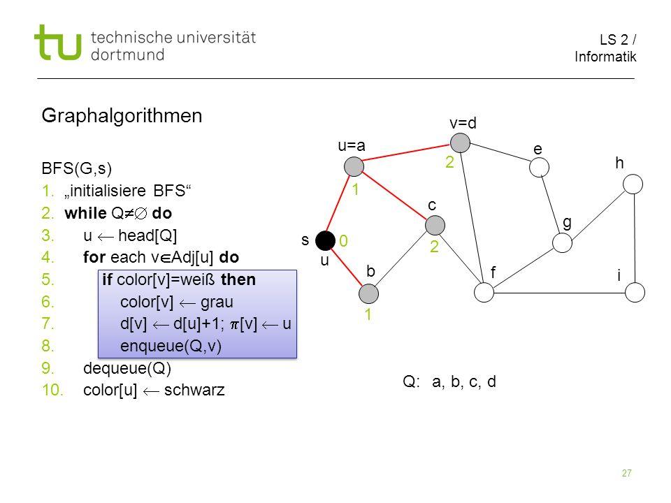LS 2 / Informatik 27 BFS(G,s) 1. initialisiere BFS 2. while Q do 3. u head[Q] 4. for each v Adj[u] do 5. if color[v]=weiß then 6. color[v] grau 7. d[v